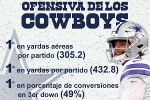 Ofensa de los Dallas Cowboys