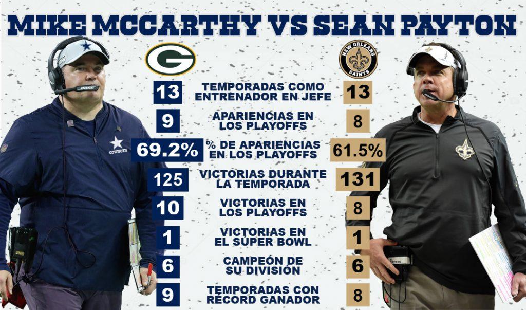 Mike McCarthy vs Sean Payton