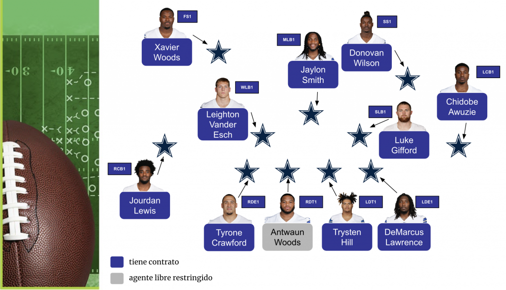 Jugadores Titulares Defensivos