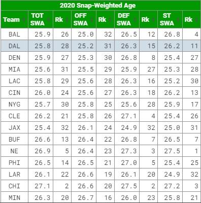 Ranking de las ofensivas más jóvenes de la NFL en 2020. Fuente: footballoutsiders.com